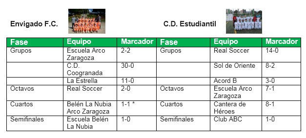 http://www.acordantioquia.com/wp-content/uploads/2019/06/envigado-y-estudiantil.png